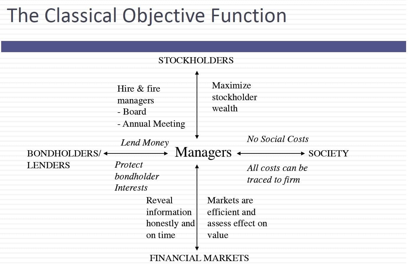 Objective In Corporate Finance