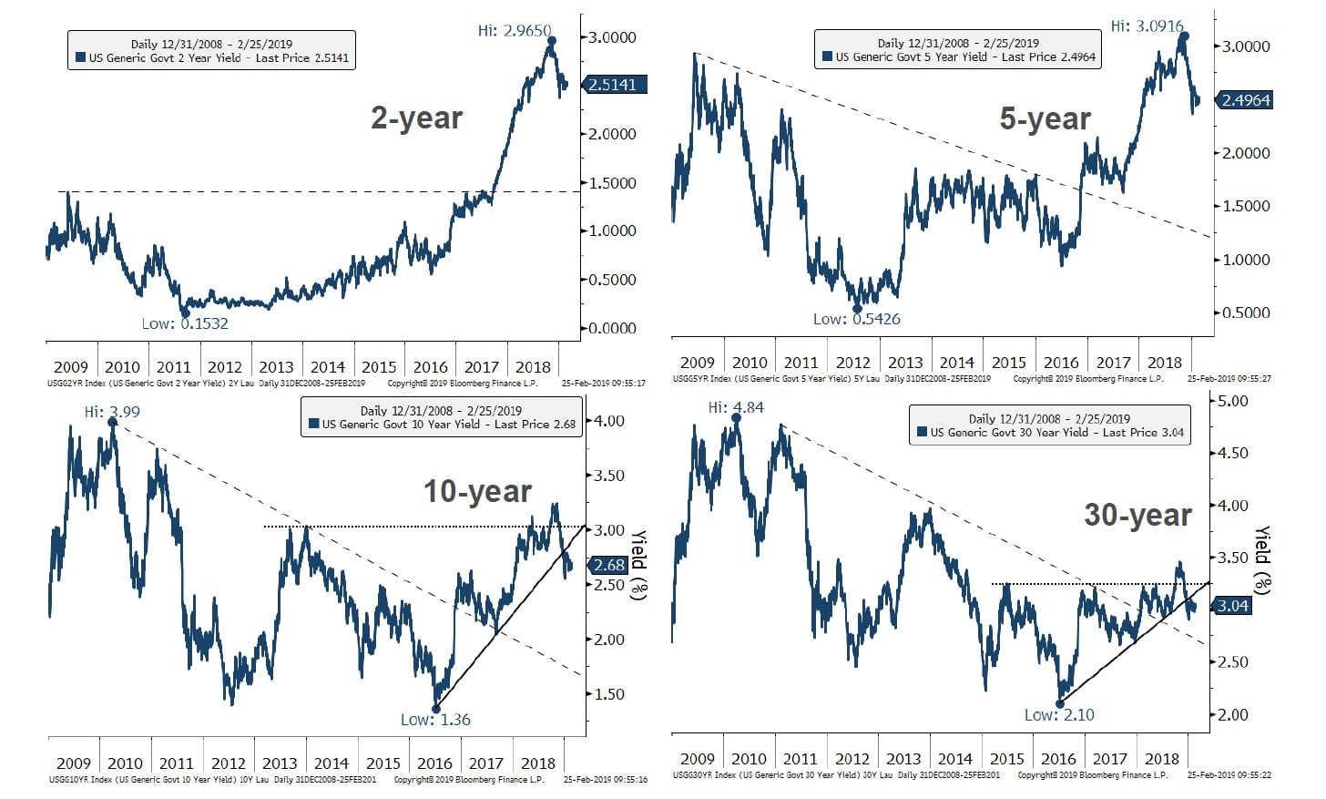 Historical Yield Curve Comparison