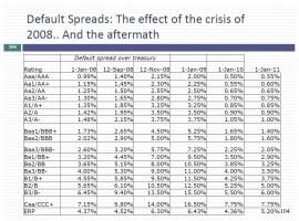 From Discount Rates To Cash Flows – The Earnings Start