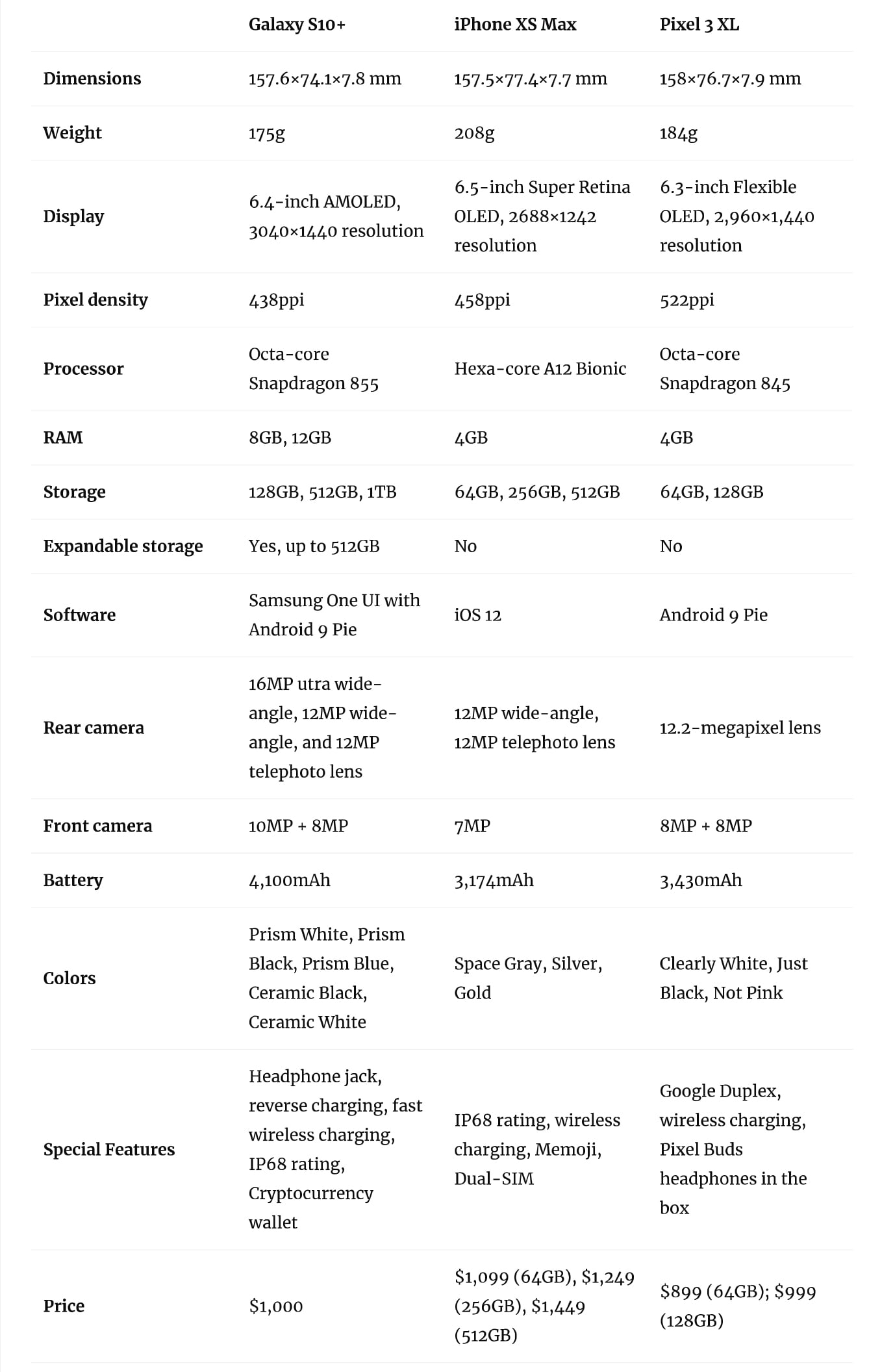 Galaxy S10 Plus vs iPhone XS Max vs Pixel 3 XL Specs