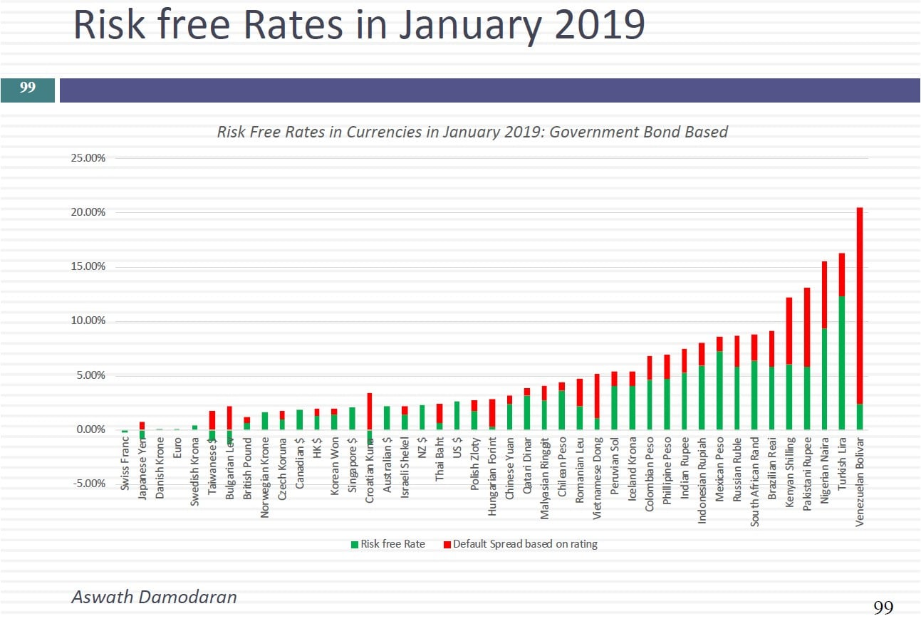German Euro Bond Rate