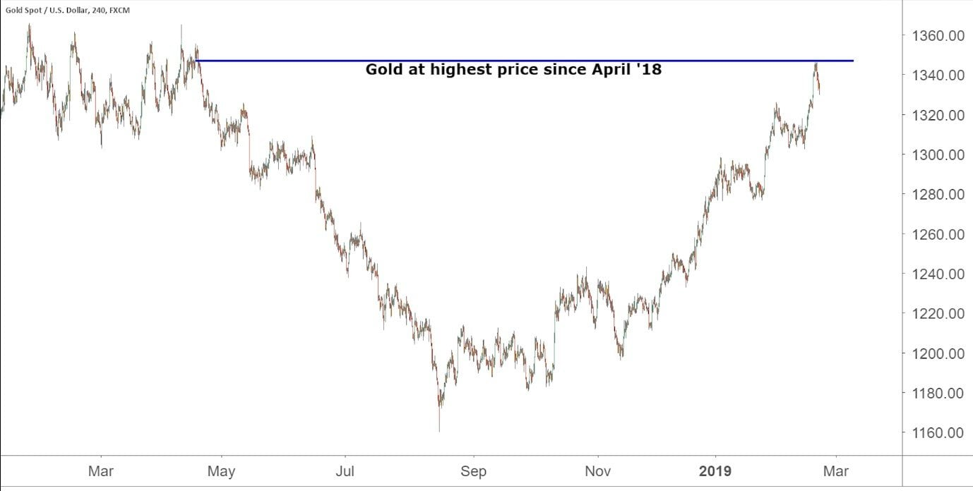 Gold At A 10 Month High