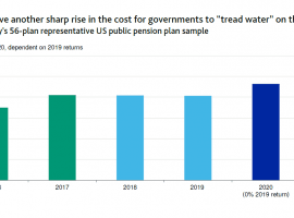 Public Pension Funds Going Bust Unless Urgent Changes Are Made