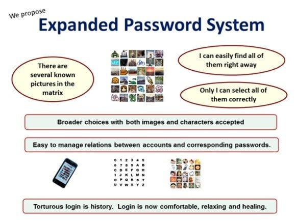 expanded password system