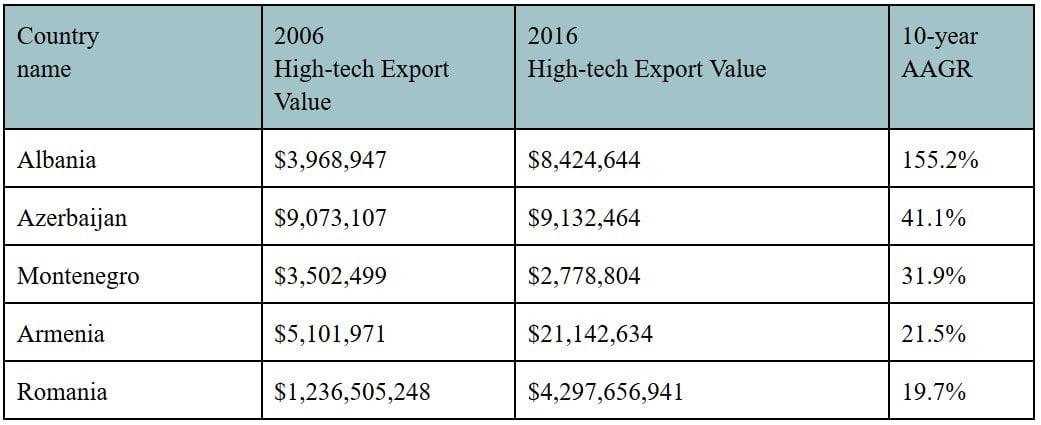 10 Years of Tech Exports