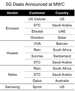 2019 Marks The Year For The 5G Technology Market