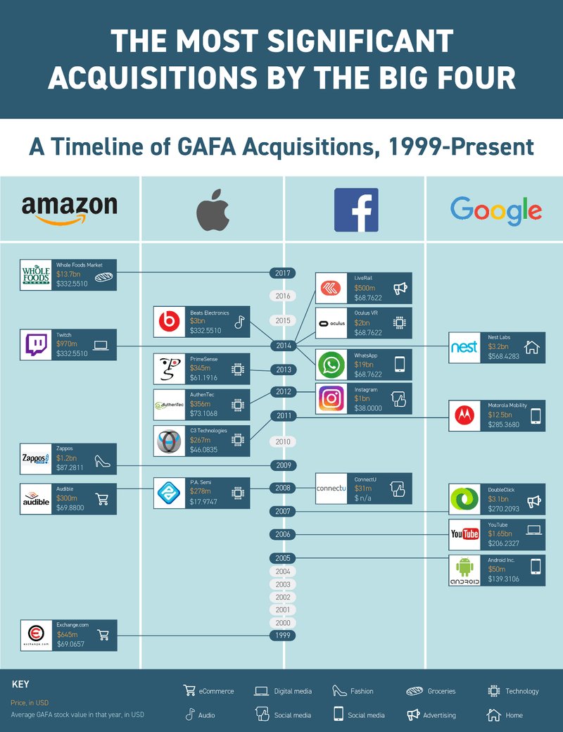 Apple Acquisitions