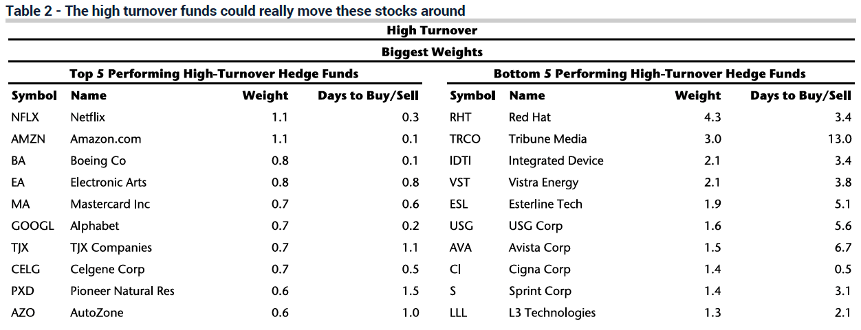 Crowded Stocks