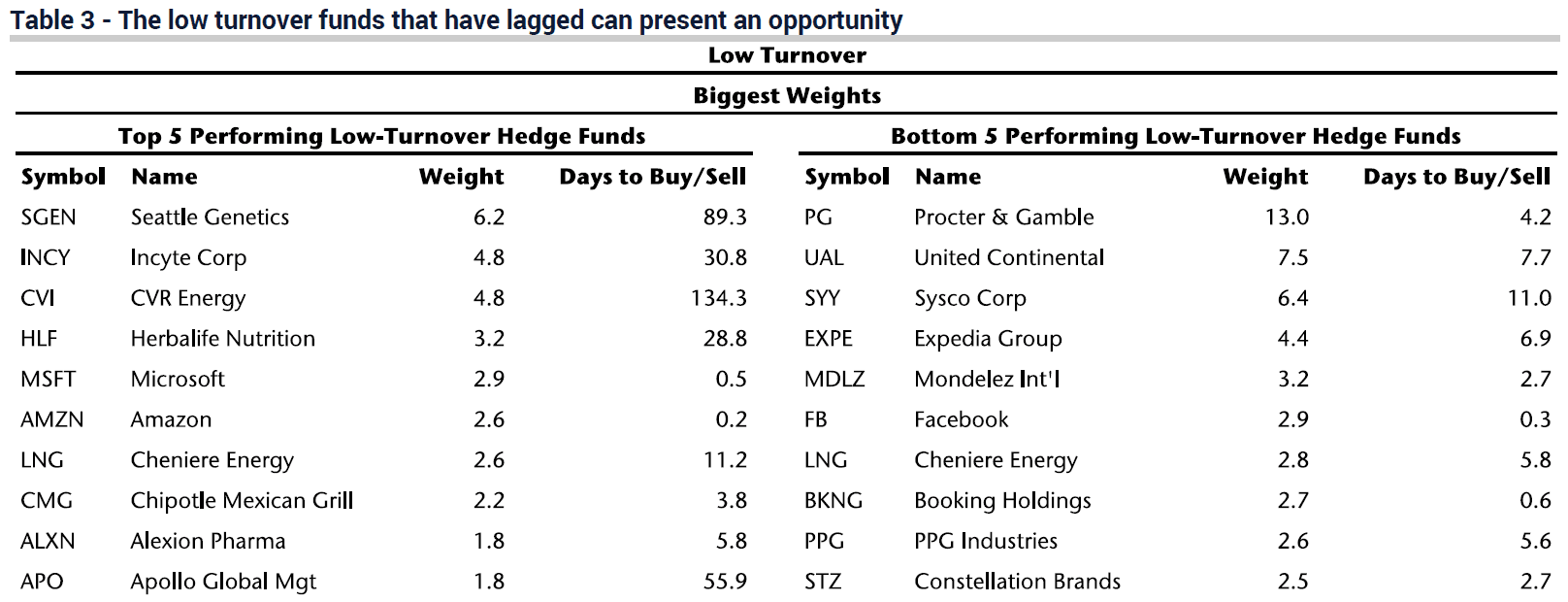 Crowded Stocks Underperforming Hedge Funds