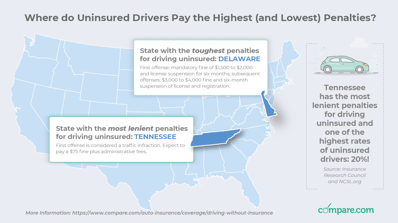 Driving Uninsured