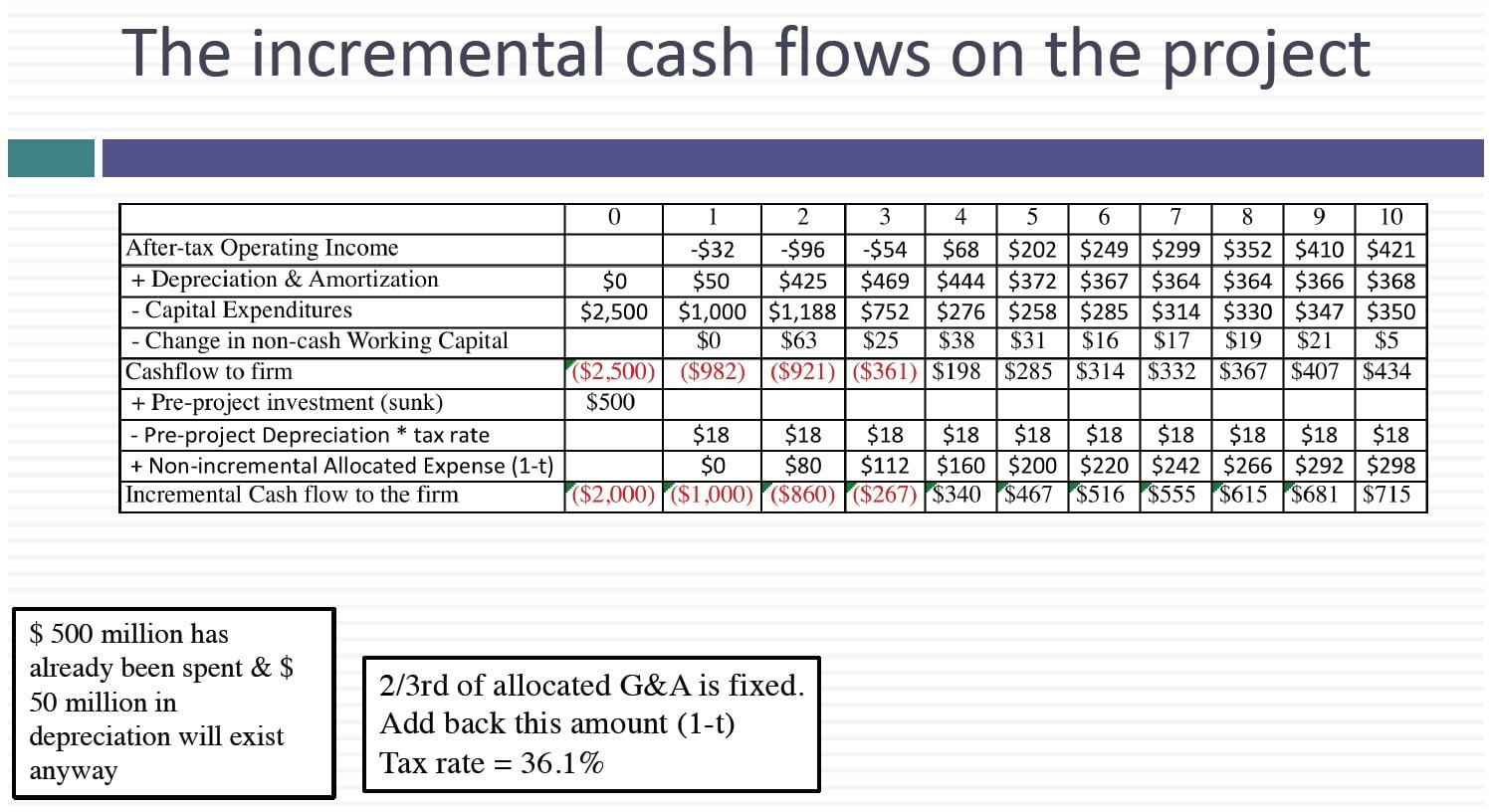 Earnings To Incremental Cash Flows