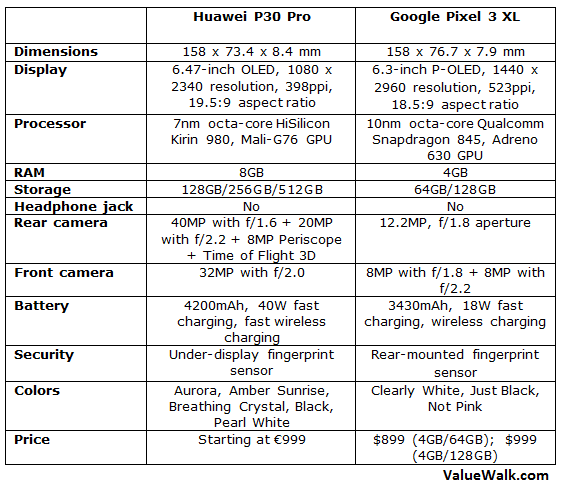 Huawei P30 Pro vs Pixel 3 XL Comparison