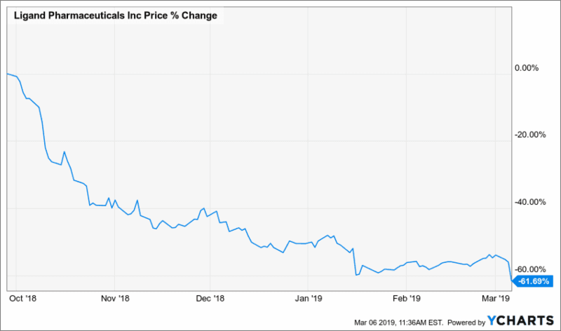 Ligand Pharmaceuticals Inc. (LGND) accounting and securities fraud