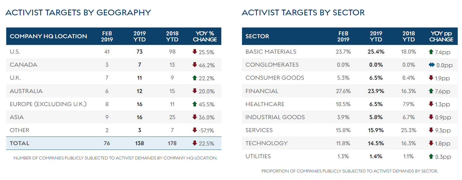 number of companies targeted