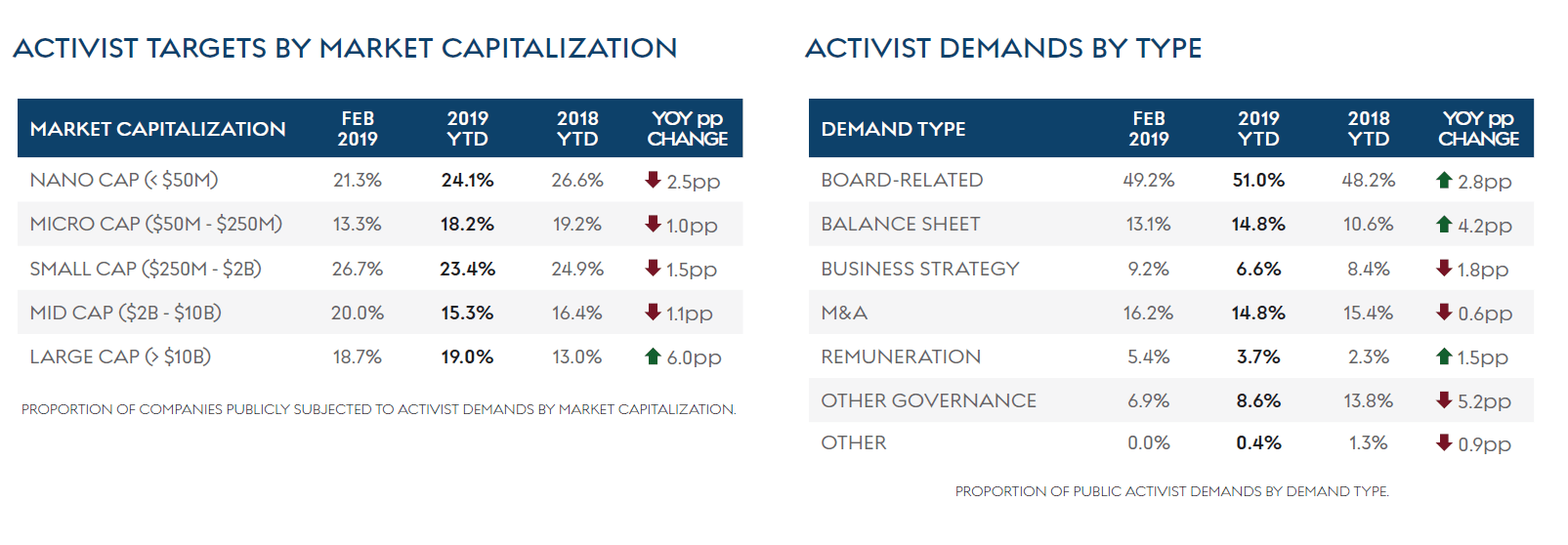 Monthly Activism Stats