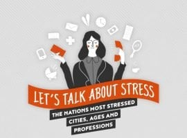 Causes Of Stress In The UK: The Most Stressed Cities, Ages And Professions
