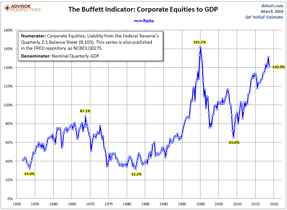 Underperforming russell 3000 index