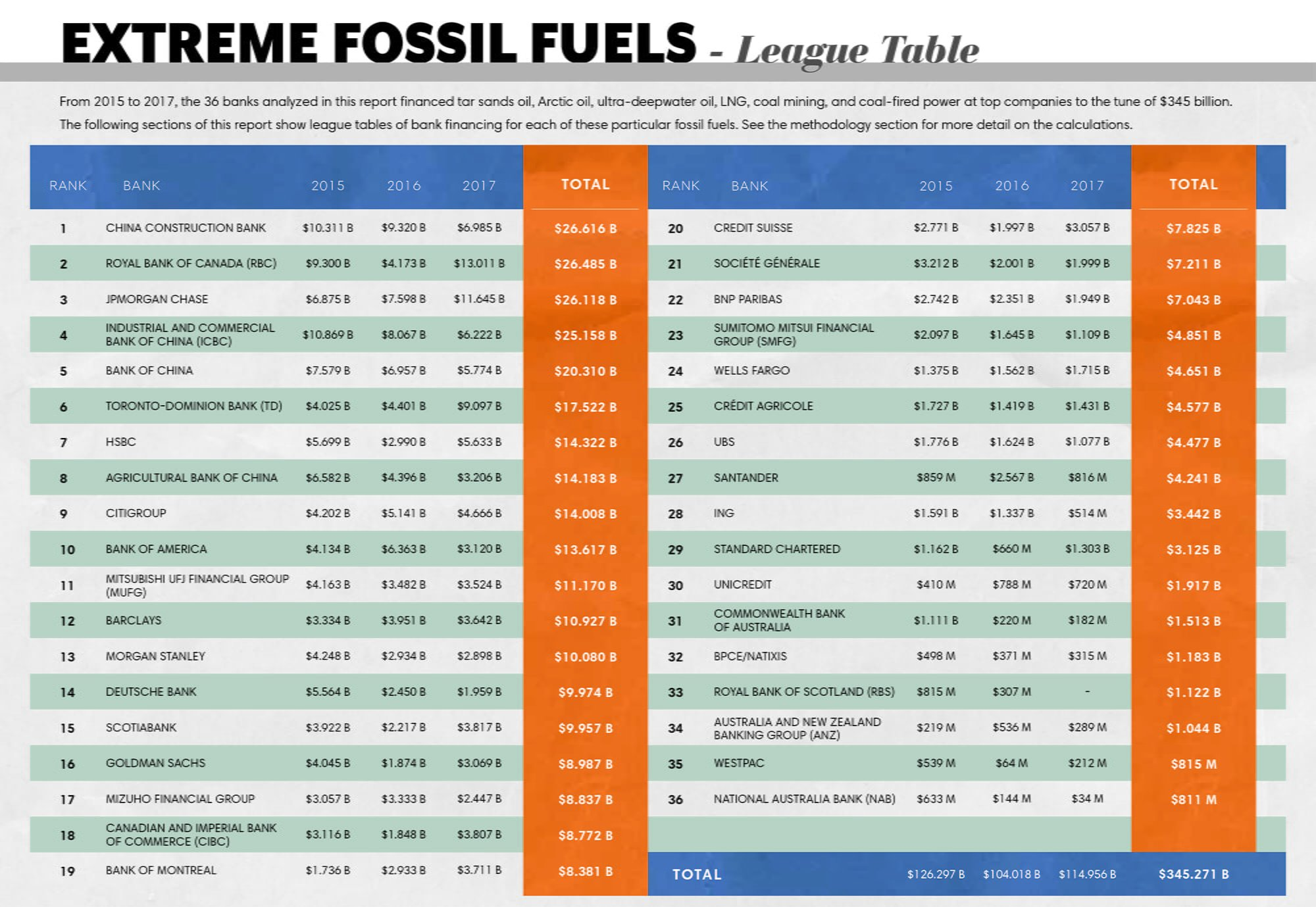 fossil fuel financing