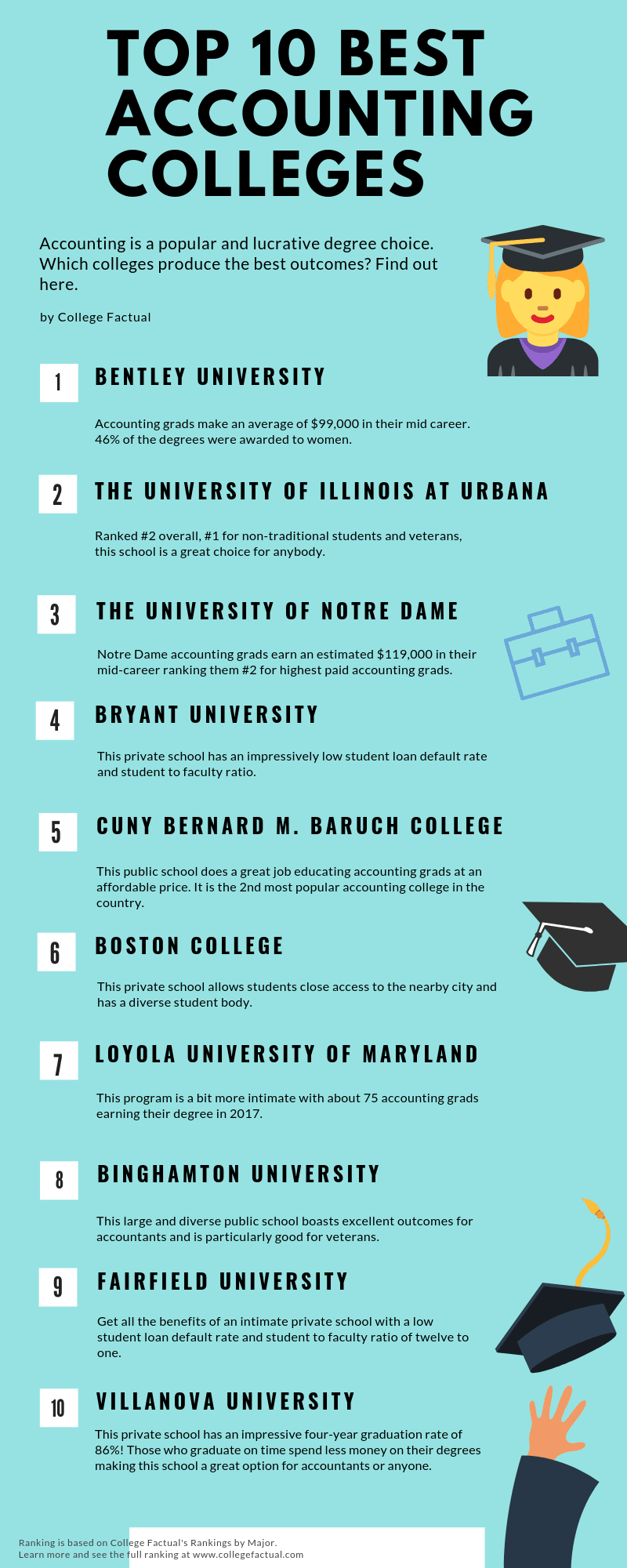 top 10 accounting colleges