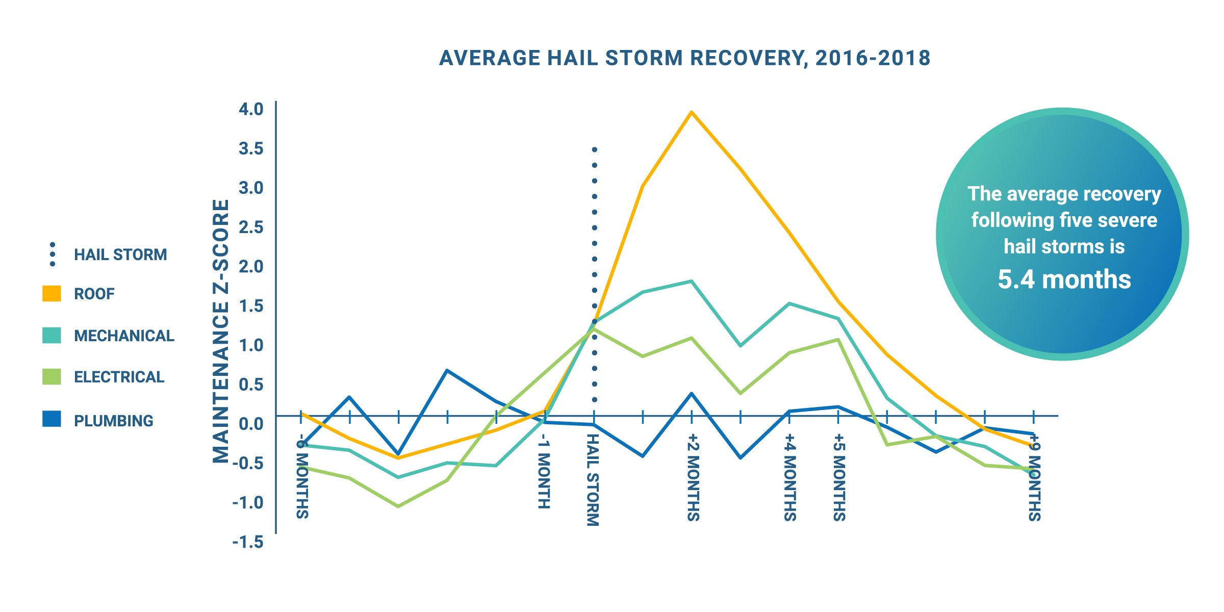 Average Hail Storm Recovery