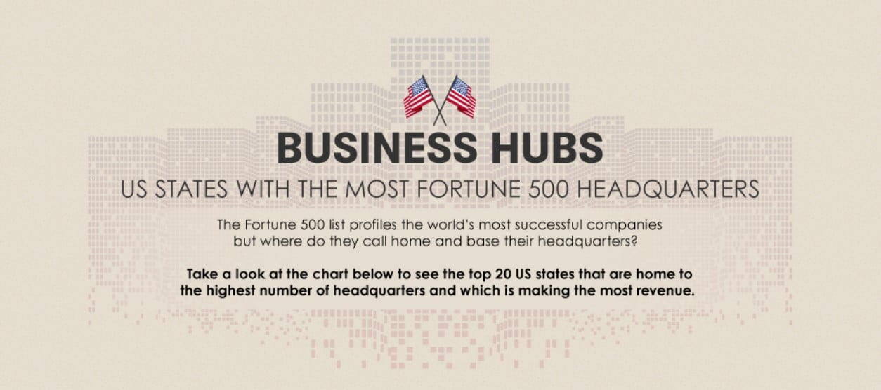 bbc758963 Business Hubs By State  Can You Guess The Top 5