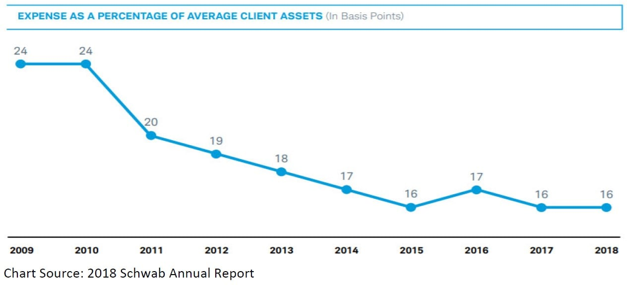 investment thesis in charles schwab