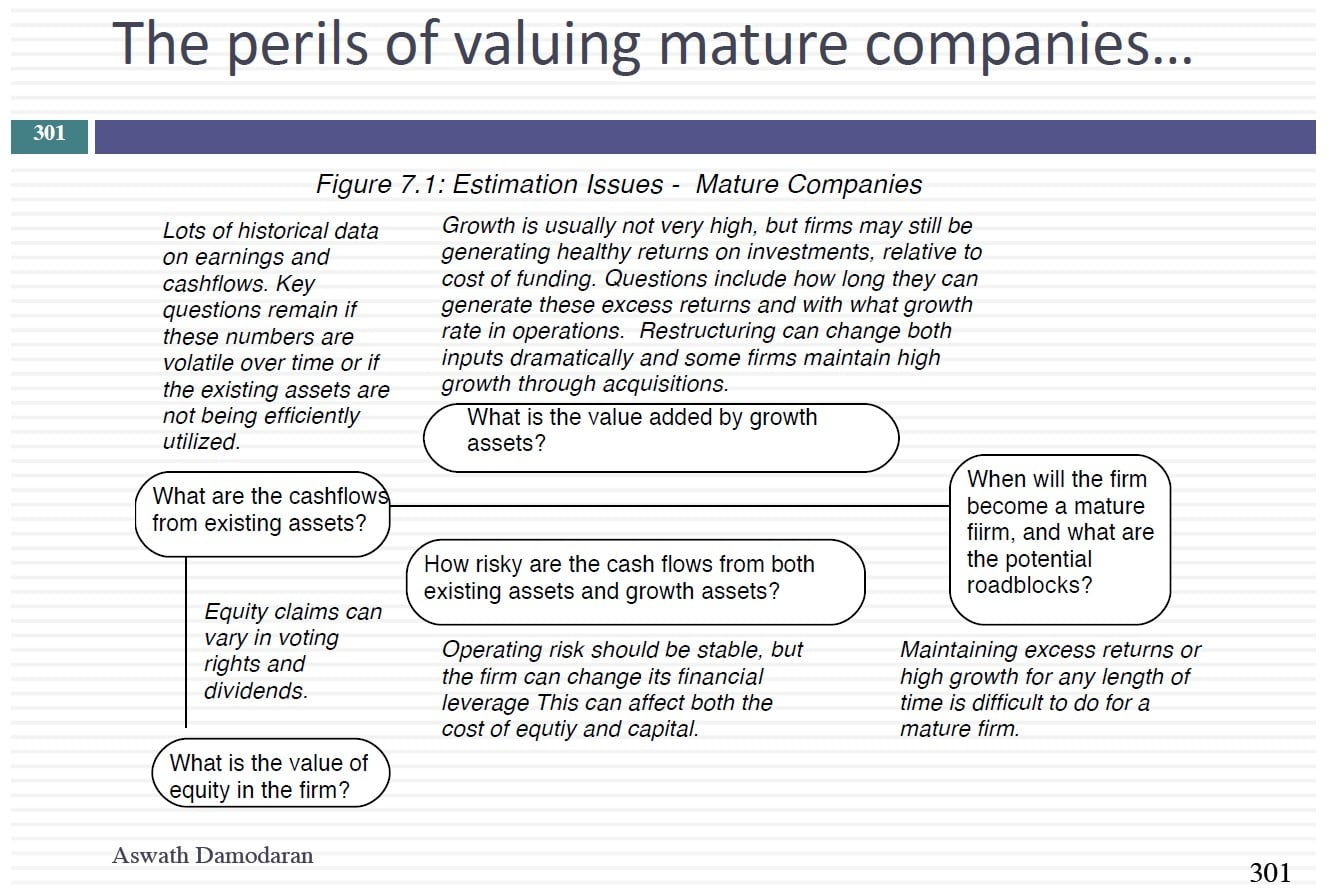 Dark Side Of Valuation