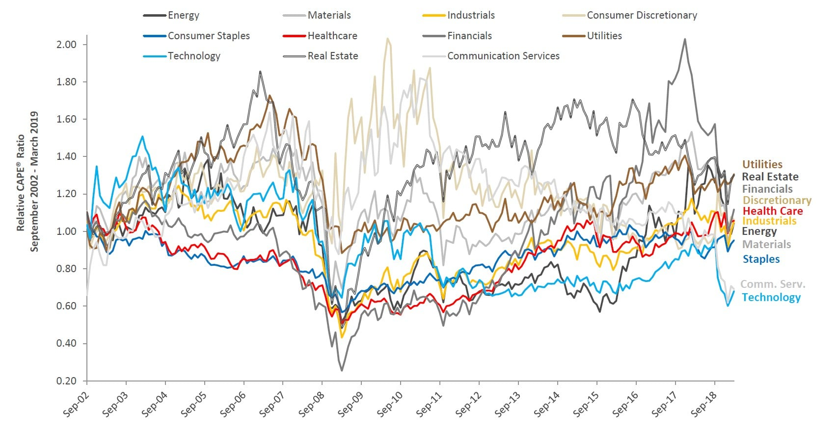 Cyclically Adjusted Price Earnings ratio