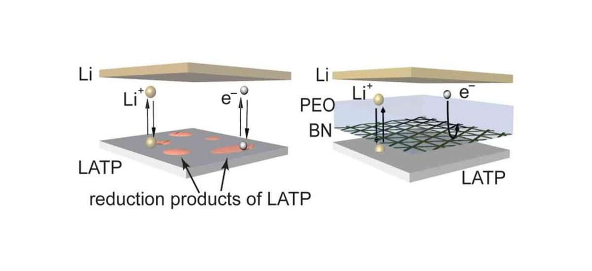 Durable Lithium-ion Batteries