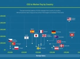 CEOs Take Just A Week To Earn An Employees Entire Salary