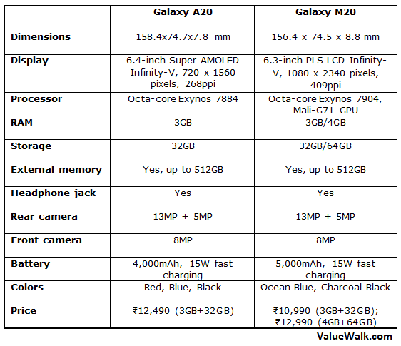 Galaxy A20 vs Galaxy M20 Comparison