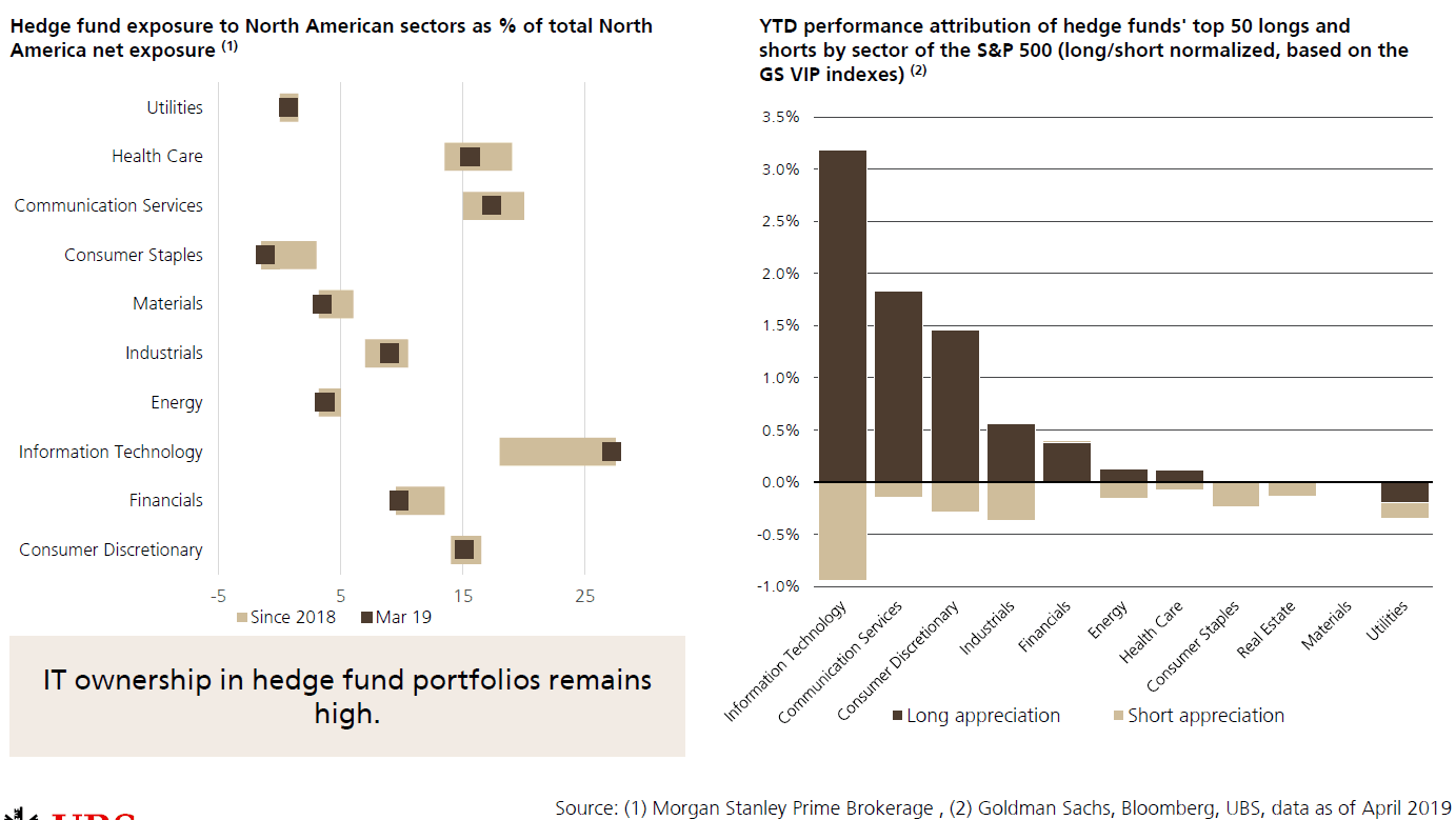 hedge fund styles