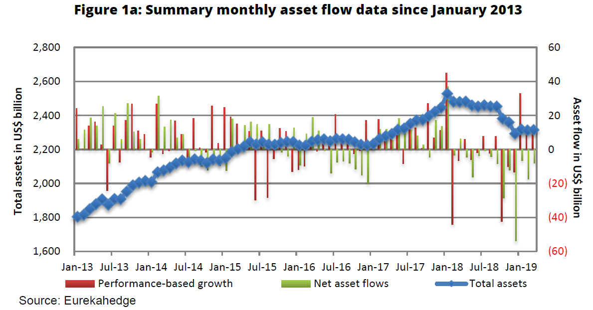 investor outflows