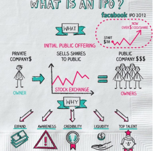 IPOs Explained