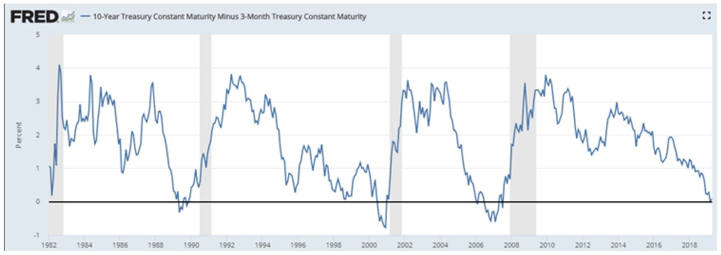 Inverted Yield Curve Signaling Recession