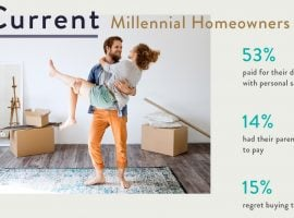 Why Millennials Aren't Buying A Home? 50% Have Less Than $2k Saved!