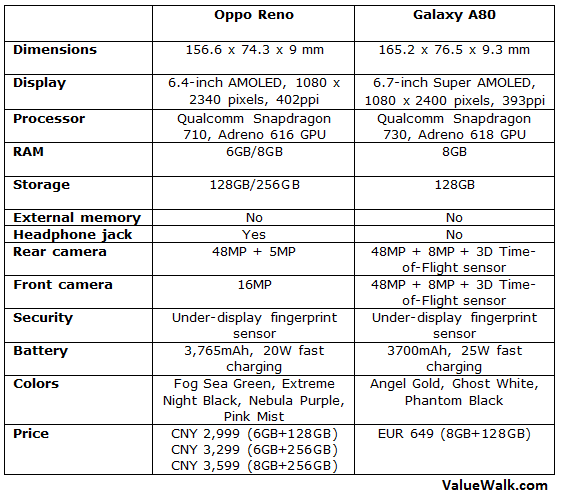 Oppo Reno vs Galaxy A80