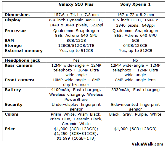 Samsung Galaxy S10 Plus vs Sony Xperia 1 Comparison