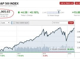 Stock Market COLLAPSE AHEAD! How Low Will It Go?