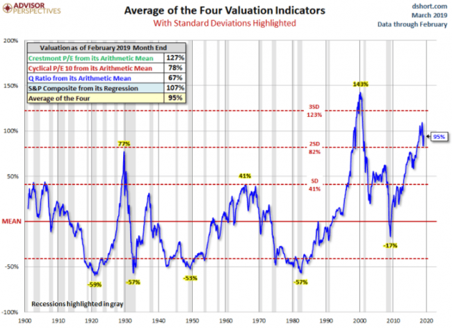 What If Valuations Stay Permanently High?