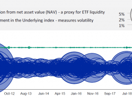 Warning For Credit ETFs: Liquidity May Be Threatened By Underlying Asset Liquidity