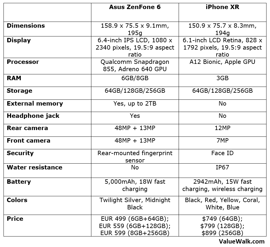 Asus ZenFone 6 vs iPhone XR Specs