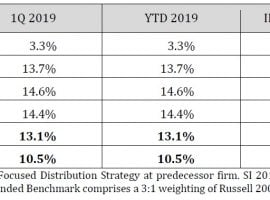 Choice Equities Capital Management 1Q19 Letter: Long Rubicon Project, Inc