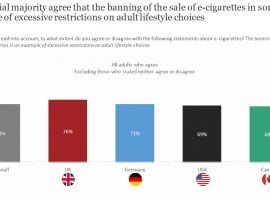 Consumers Want Freedom Of Choice To Buy E-Cigarettes [Poll]