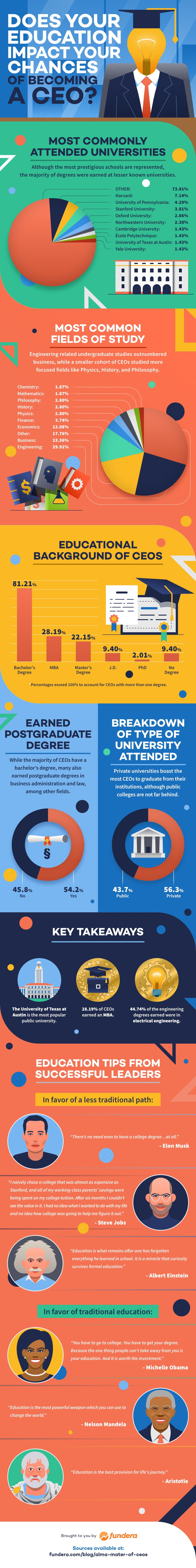 Degrees Of CEOs