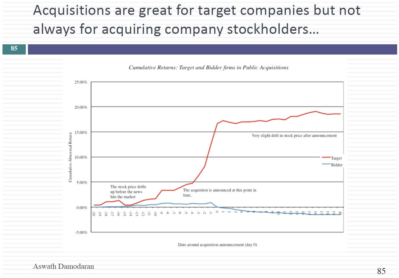 Distressed Equity & Acquisition Analysis