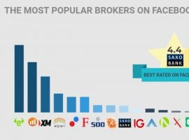 How Forex Brokers Approach Social Media Marketing?