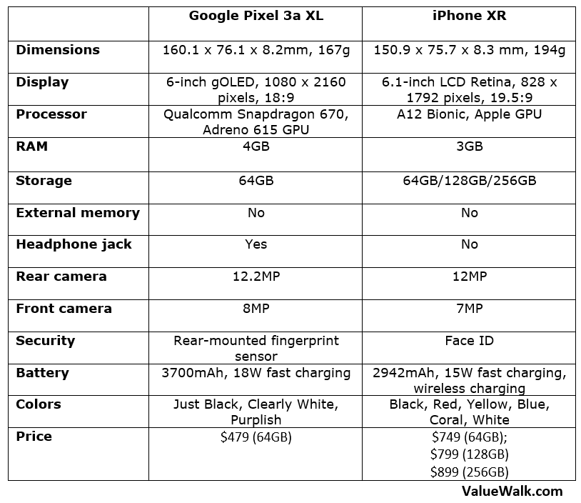 Google Pixel 3a XL vs iPhone XR