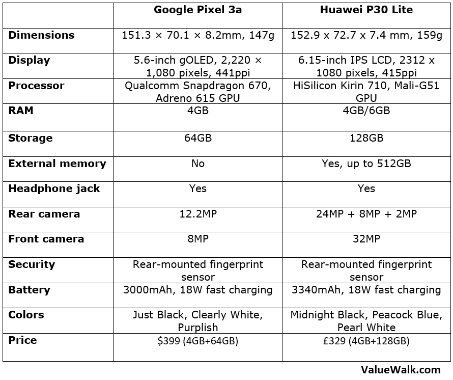 Google Pixel 3a vs Huawei P30 Lite Specs [Comparison]