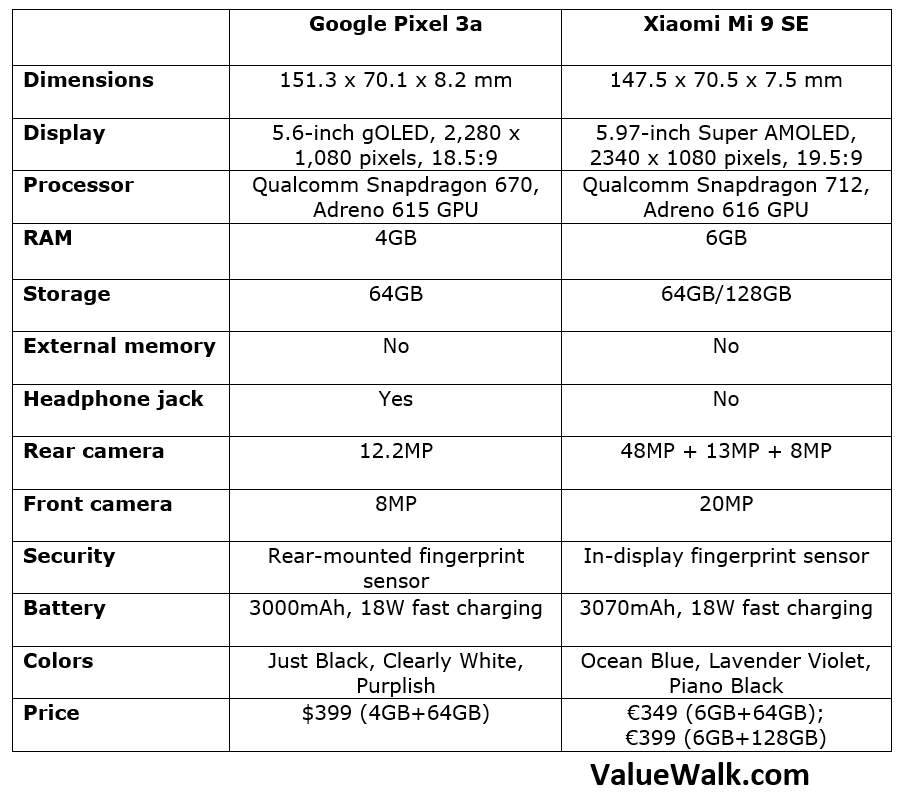 Google Pixel 3a vs Xiaomi Mi 9 SE Comparison